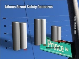 Athens-Clarke County street safety concerns remain an issue as the number of 2015 incidents are rapidly approaching that of 2013-2014.