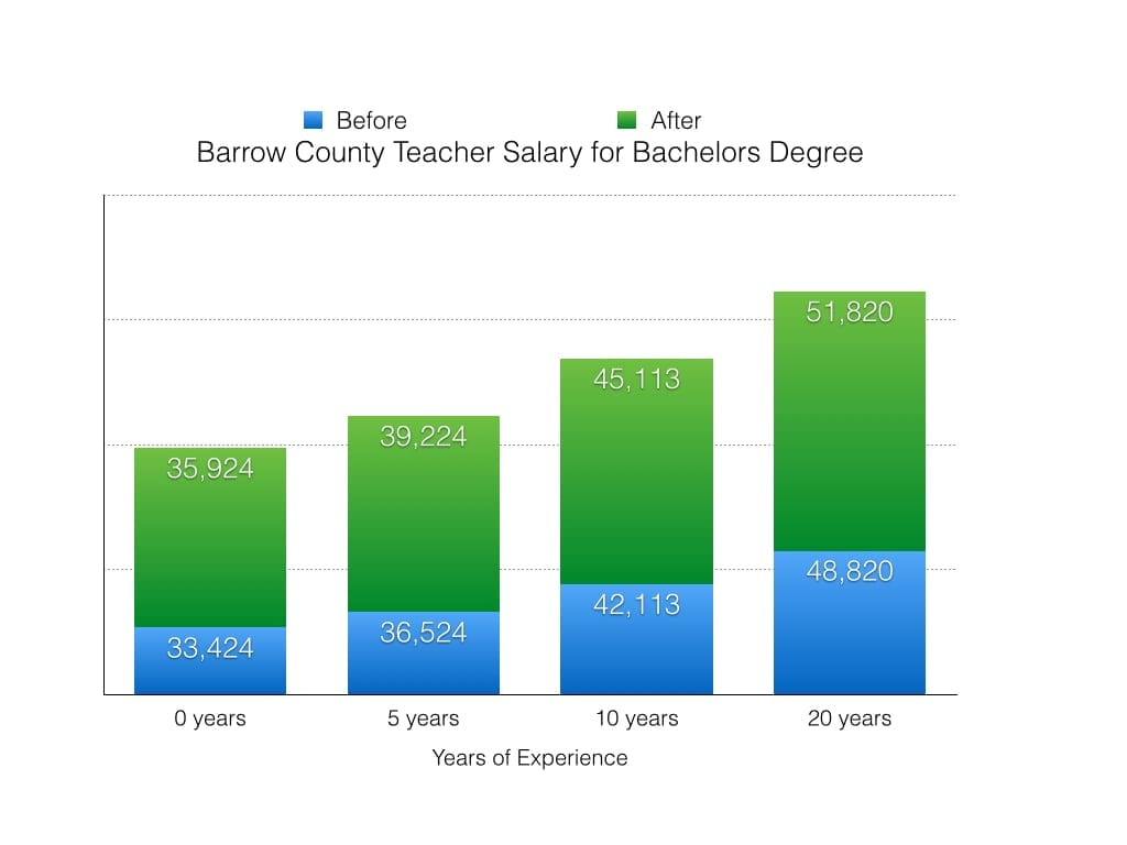 barrow county approves pay raise for teachers grady newsource barrow county salary 2 002