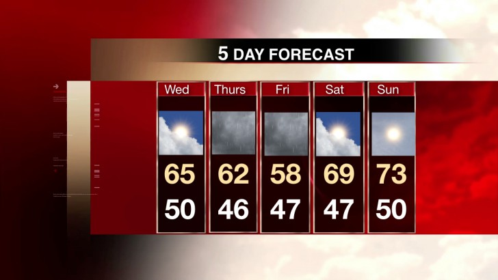 Today's Five Day Forecast