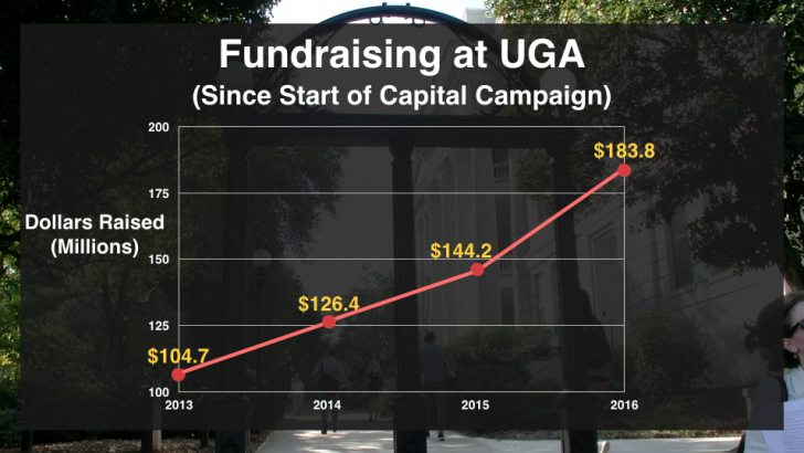 UGA to Unveil Plans for Record Fundraising Money