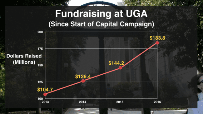 More than $600 million has already been raised towards the capital campaign's goal of raising $1 billion by 2020.