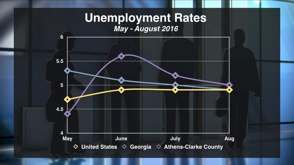Unemployment in Athens-Clarke County is gradually falling to meet state and national averages.