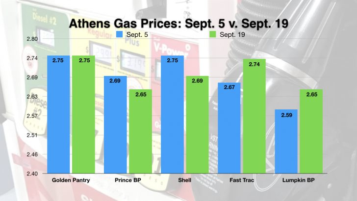 Update: Athens Gas Prices Still High