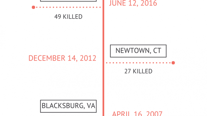 Deadly Mass Shootings in the United States