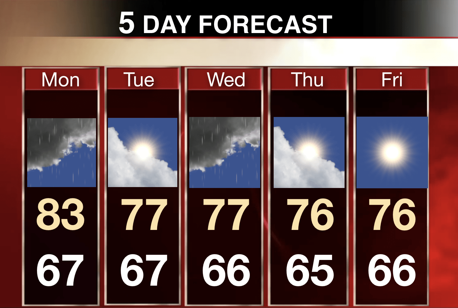 5 Day Forecast For The Bahamas
