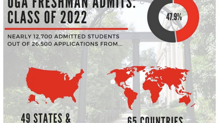 University of Georgia Class of 2022 Admit numbers