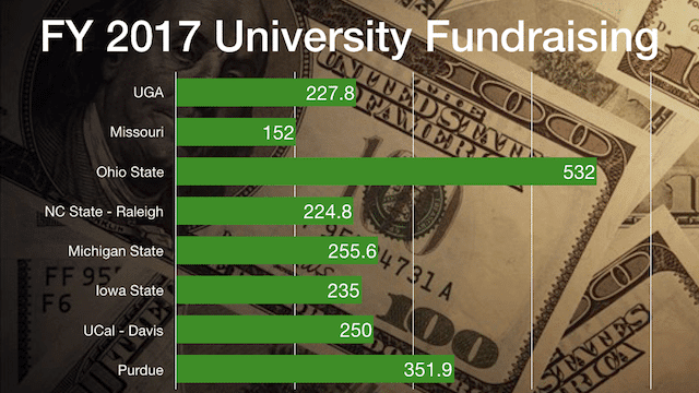 UGA Fundraising Compared to Peer Universities
