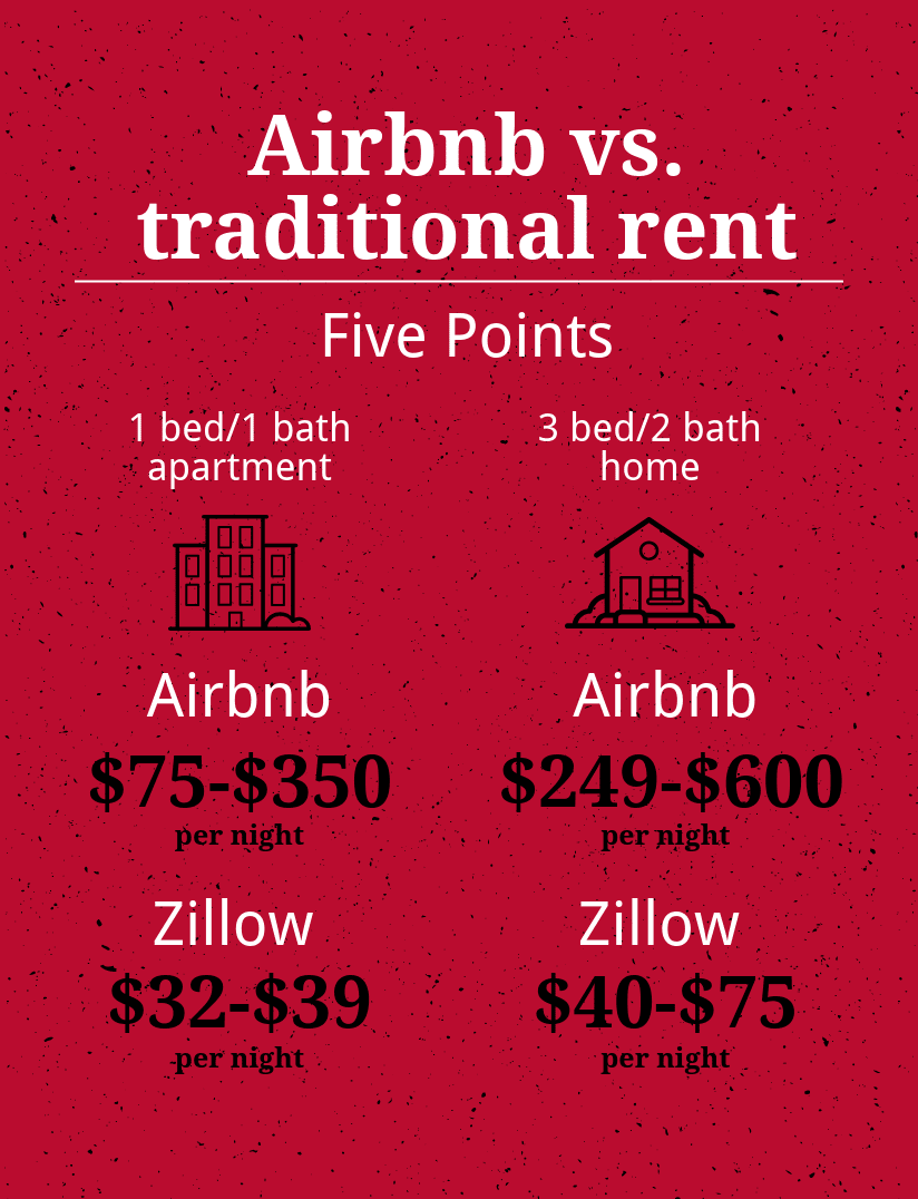Airbnb vs  traditional rent — Grady Newsource