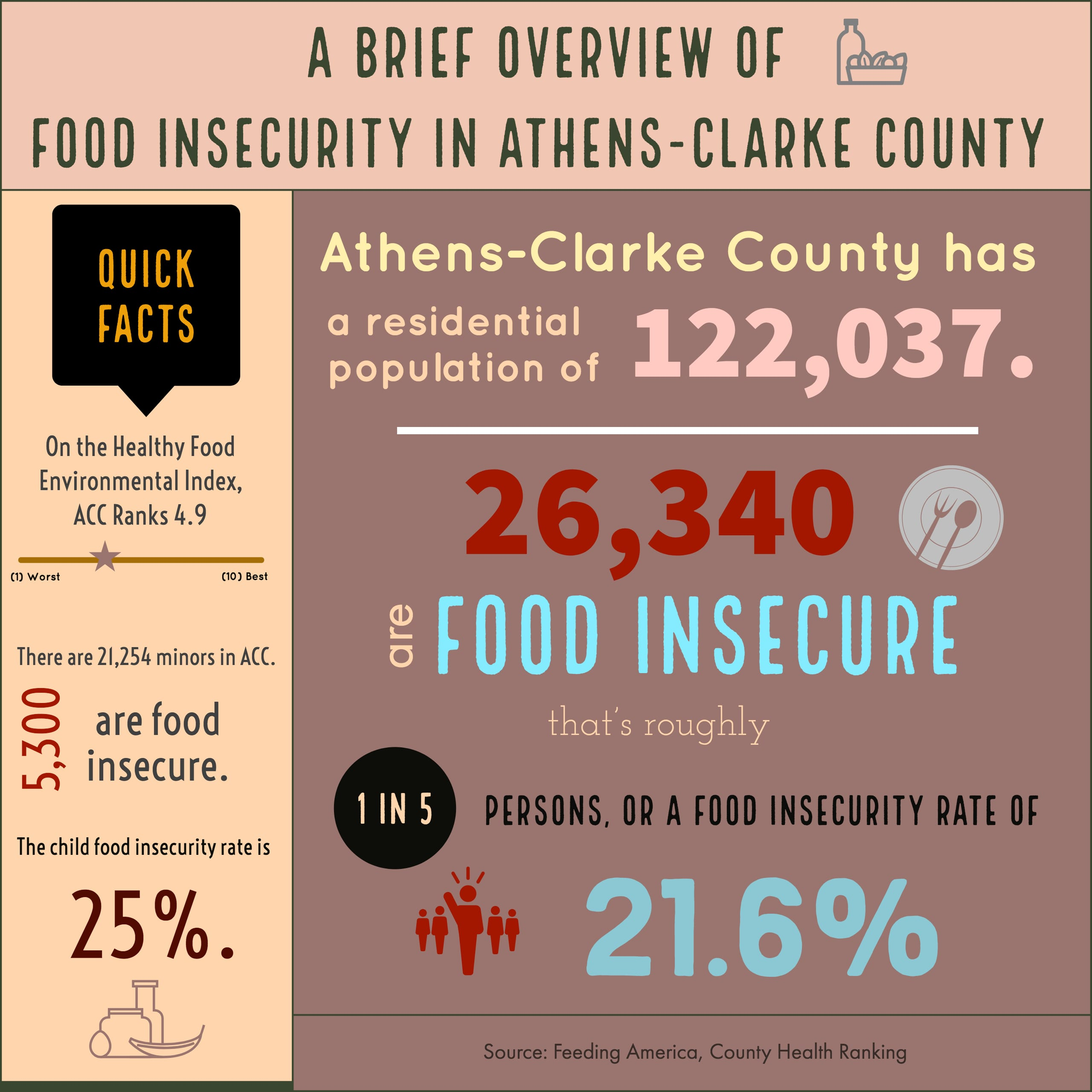 Food Insecurity >> Food Insecurity In Athens Is A Bigger Issue Than Many Realize