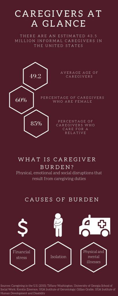 Caregivers infographic